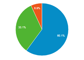 pie chart with ratio of mobile, desktop users